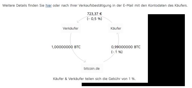 Mein Erster Bitcoin Bitcoinblogde Das Blog Für Bitcoin Und