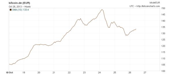 Charts_Okt_IIII