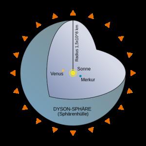 Die Dyson-Sphäre: Selbst wenn es gelänge, die komplette Energie der Sonne zu nutzen - SHA zwei bliebe stabil