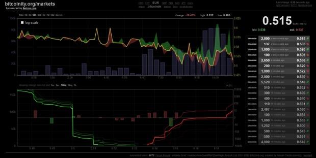 Der Bitcoin.de-Chart der vergangenen zwölf Stunden auf www.bitcoinity.org. Im oberen Chart können Sie den bisherigen Boden um etwa zehn Uhr bei 500 Euro sehen. Im unteren Chart sehen Sie die grüne, senkrechte Linie - dies ist die Wand bei 500 Euro