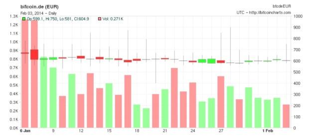 News_Feb_I_chart