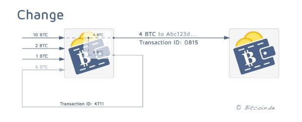 (c) Bitcoin.de, creative commons