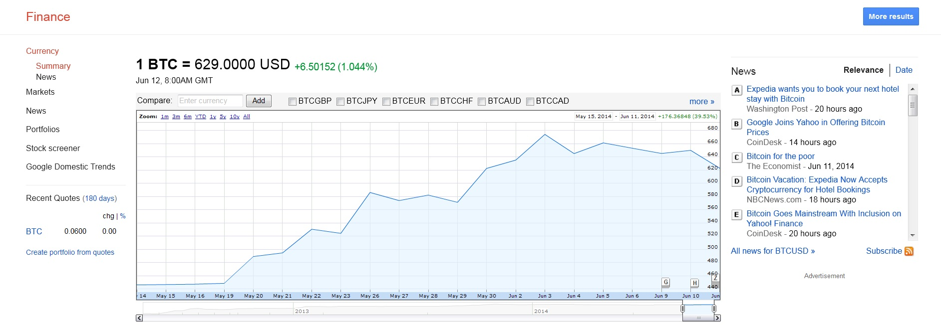 Bitcoin in Charts von Google Finance und Yahoo Finance – BitcoinBlog ...