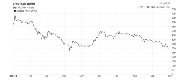 Seit Anfang 2014 hat der Preis schon mehr als 400 Euro verloren. Derzeit befindet er sich kurz vor einem 10-Monats-Tief. Quelle: Bitcoin Charts