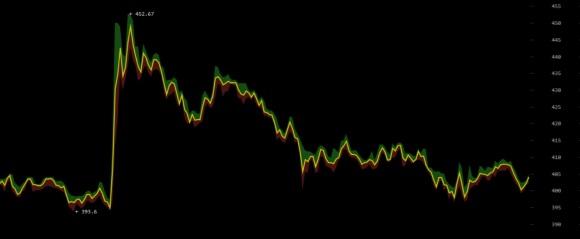 Der kleinen Rally am 24. September ging nach einem Blitzstart rasch der Sprit aus. Der Kurs verfiel daraufhin wieder in seinen üblichen Abwärtstrend. Quellen: Bitcoin Wisdom