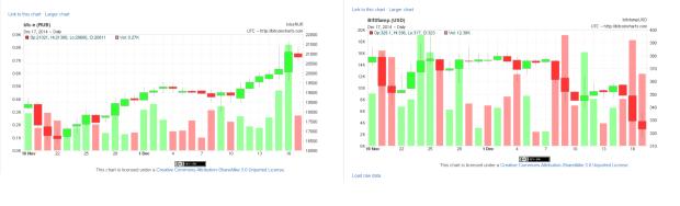 Im Vergleich: der Bitcoin-Preis in Rubel bei BTC-E (links) und in Dollar bei Bitstamp (rechts). Quelle: http://bitcoincharts.com