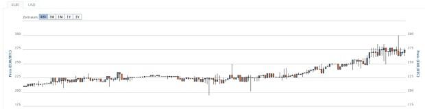 Der 48-Stunden-Chart: Von 210 auf 275 Euro. Bildquelle: Bitcoin.de
