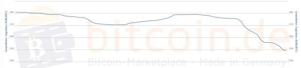 Der Bitcoin-Kursverlauf der vergangenen 7 Tage. Quelle: bitcoin.de