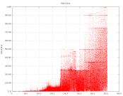 Größe der Blöcke. Wie man sieht stoßen sie in letzter Zeit vermehrt an die Grenze von 1 Megabyte. Grafik von WebBtc.com