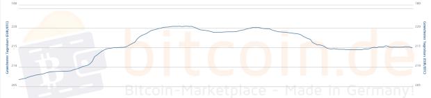 7-Tages-Chart von bitcoin.de
