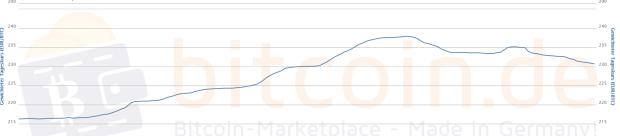 7-Tages-Chart. Quelle: Bitcoin Kursverlauf von bitcoin.de