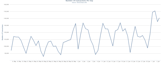 Anzahl täglicher Transaktionen im 2-Monats-Verlauf. Quelle: blockchain.info