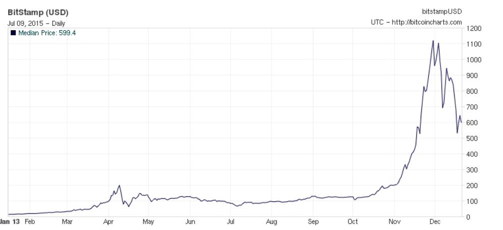 Es Gibt Ahnlichkeiten Auch Wenn Der Zweite Chart Den Bitcoin Kurs Im Jahr 2013 Zeigt Etwas Scharfer Ausschlagt Dennoch Sind Die Preise Chinesischer