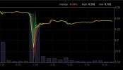 Der Flashcrash auf Bitfinex hat den Preis kurzzeitig auf 162 Dollar gedrückt. Kurz darauf normalisierte sich der Kurs aber wieder. Quelle: bitcoinity.org