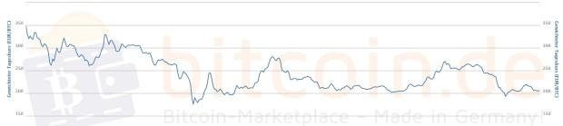 Der Bitcoin-Preis im 1-Jahres-Verlauf. Quelle: Bitcoin.de