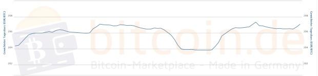 Der Bitcoin-Kursverlauf in den letzten 7 Tagen. Quelle. Bitcoin.de