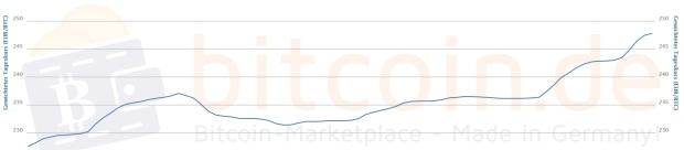 Der Bitcoin-Kursverlauf im 7-Tages-Chart. Quellen: Bitcoin.de