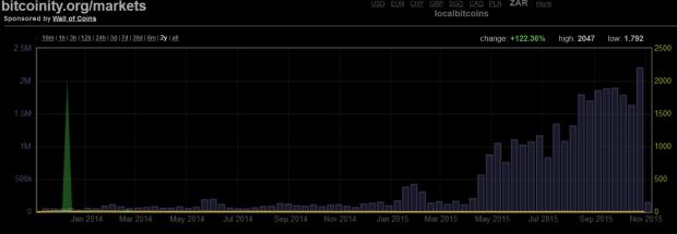 Das nennt man Wachstum: Das Handelsvolumen von Localbitcoins Südafrika über 2 Jahre.