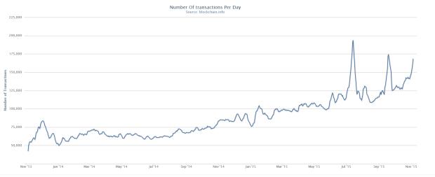 Die Anzahl der täglichen Transaktionen im 7-Tages-Durchschnitt seit November 2013. Wenn das kein Wachstum ist.