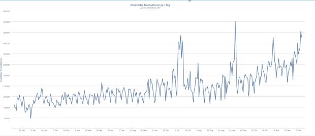 Die tägliche Anzahl an Transaktionen im 1-Jahres-Chart. Quelle: blockchain.info