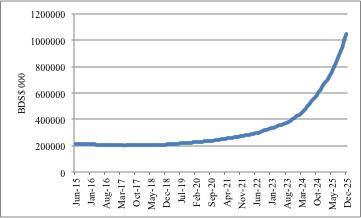 Voraussichtliche Wertentwicklung der Devisenreserven mit einem Anteil von 0,01% Bitcoin