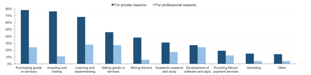 Dafür benutzen die Teilnehmer der Umfrage Bitcoins
