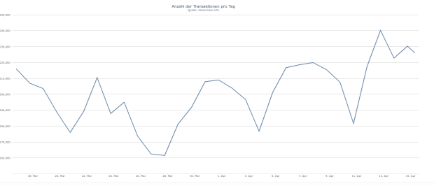 Die Anzahl der täglichen Transaktionen im 30-Tages-Chart. Quelle wie so oft: blockchain.info