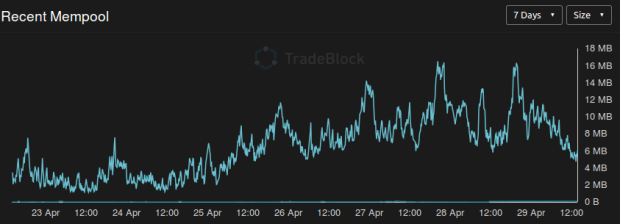 Die Größe des Mempools in den letzten 7 Tagen. Quelle: tradeblock.com