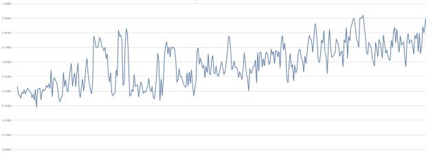 Die durchschnittliche Blockgröße in den letzten 30 Tagen. Quelle: blockchain.info