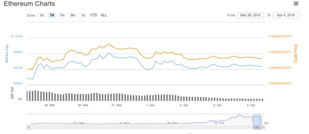Kaum mehr los: der Ethereum-Kursverlauf der letzten 7 Tage. Bemerke: das Handelsvolumen - die Kerzen unten - sinken kontinuierlich. Quelle: Coinmarketcap.com