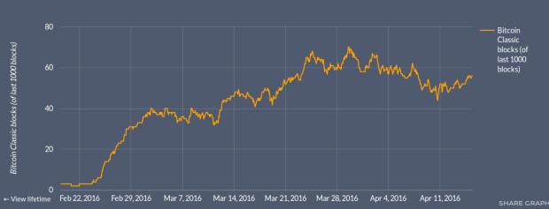 Die Hashrate, die für Bitcoin-Classic stimmt, verharrt bei etwa 5 Prozent. Quelle: NodeCounter