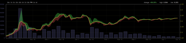 Der Kursverlauf mit Handelsvolumen über 6 Monate auf Bitfinex. Quelle: Bitcoinity.org