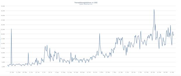 Ein weiterer brillanter Chart von Blockchain.info: Die täglichen Transaktionsgebühren in Dollar.