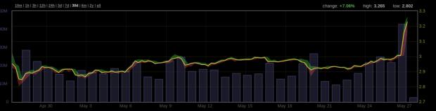 Nach langen Kämpfen hat der Bitcoin auf BTC-China die 3.000 Yuan Marke geknackt. Der Auftakt zu einer Rally? Quelle: Bitcoinity.org