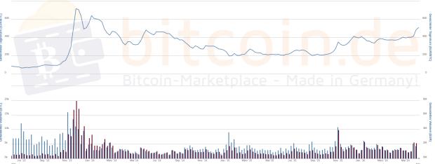 Bitcoin-Kurs im 3-Jahres-Verkauf. Wenn man genau hinschaut, kann man einen Punkt im Februar 2014 identifizieren, zu dem der Preis noch über 500 Euro lag.