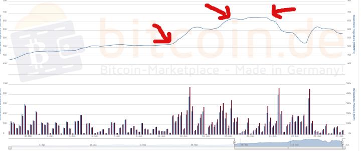 Wild: der Bitcoin-Chart in den letzten Wochen. Quelle: Bitcoin.de