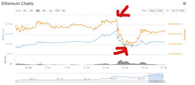 1-Monats-Chart von Ether. Quelle: Coinmarketcap.com