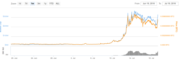 Ein-Monats-Chart von Steem: So siehen Aufsteiger aus! Quelle: Coinmarketcap.com