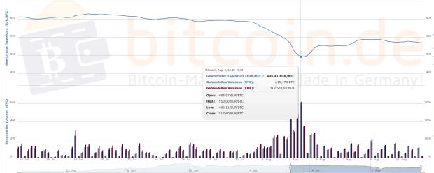 Der Bitcoin-Kursverlauf im 30-Tages-Chart. Quelle: Bitcoin.de