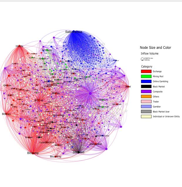 Die Ineraktion zwischen den verschiedenen Clustern.