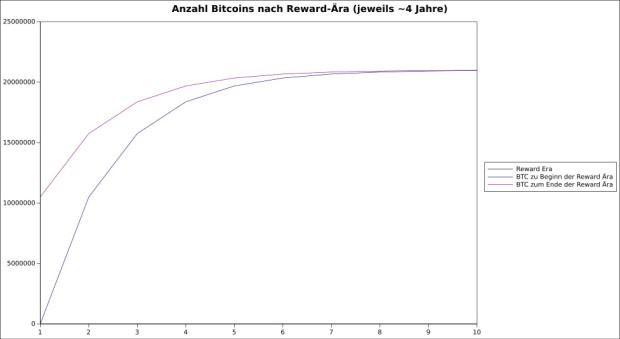 Anzahl Bitcoins je Reward-Ära. Jede Reward-Ära dauert etwa 4 Jahre. An ihrem Ende halbiert sich die Menge an Bitcoins, die von den Minern gefunden wird. In der zehnten Reward-Ära - die voraussichtlich Mitte der 2040er Jahre beginnt - wird die Generierung neuer Bitcoins nahezu gegen Null tendieren.