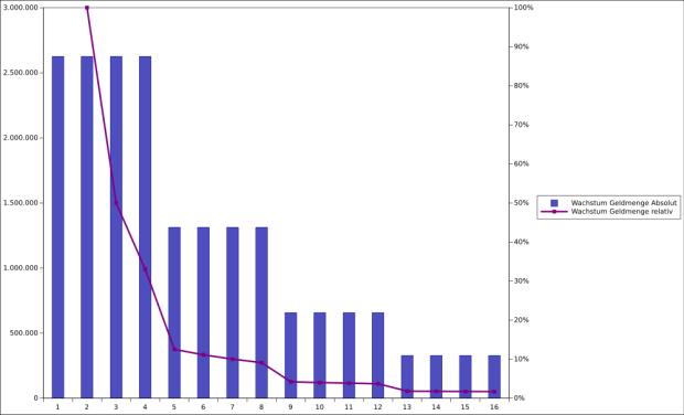 Das Wachstum der Geldmenge bei Bitcoin je Jahr. Die Balken sind das absolute Wachstum in Bitcoins - das über jeweils vier Jahre konstant bleibt - und die Linie stellt das relative Wachstum in Prozent dar.
