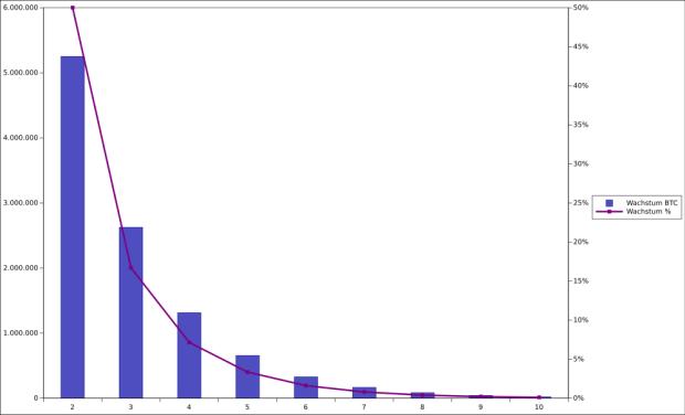 Diese Grafik zeigt ebenfalls das absolute sowie das relative Wachstum, allerdings nicht in Jahren, sondern gemäß der Reward Ära. Bereits ab der fünften Reward-Ära sinkt das Wachstum auf weniger als 3,5 Prozent je Ära, was weniger als einem Prozent je Jahr entspricht. Eintreten wird die fünfte Reward-Ära vermutlich in den späten 2020er Jahren.