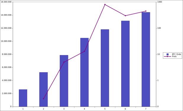 Diese Grafik zeigt die Anzahl Bitcons (Säulen) sowie den Preis (Kurve, logarithmisch skaliert), jeweils zu Beginn eines Jahres. Der extreme Höhepunkt Ende 2013 täuscht darüber hinweg, dass die durchschnittlichen Preise des Bitcoins kontinuierlich gestiegen sind.