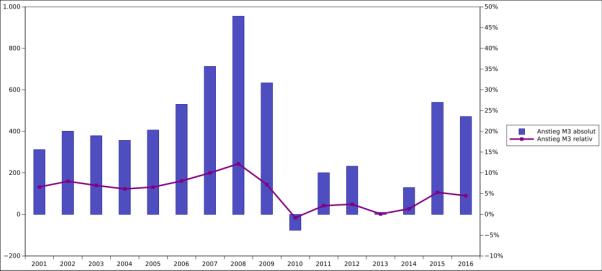 Wachstum der Geldmenge M3 des Euro, sowohl absolut als auch relativ.