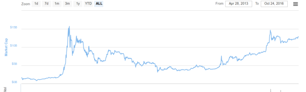 Die Marktkapitalisierung aller Kryptowährungen. Quele: Coinmarketcap