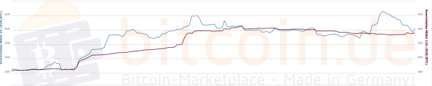 48-Stunden-Chart des Bitcoin-Preis, gewichtete 3h und 12h Durchschnitte. Quelle: Bitcoin.de