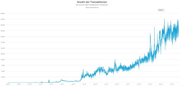 Das tägliche Transaktionsvolumen seit 2009. Quelle: Blockchain.info