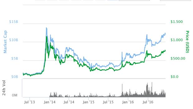 Die Marktkapitalisierung des Bitcoins ist heute fast so hoch wie am Gipfel im späten 2013. Quelle: Coinmarketcap