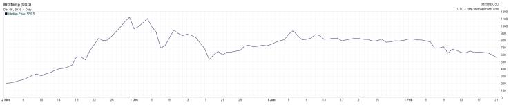 Die Jahresendzeit 2013 bescherte Bitcoin-Jüngern Preise von mehr als 700 Euro. So wie heute. Quelle: BitcoinCharts